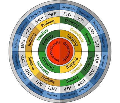 Classificação dos tipos MBTI (em inglês).