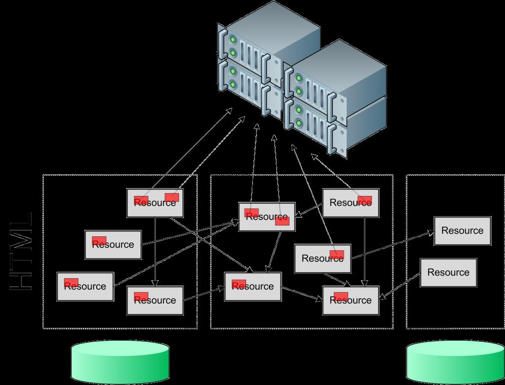 Intercomunicação entre fontes de dados.