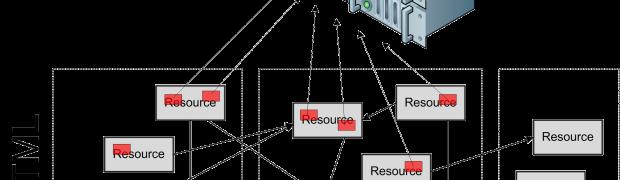 O futuro e a redundância de informações na web